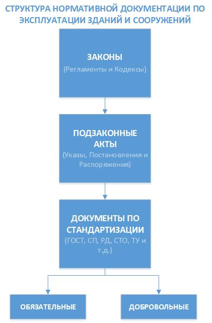 Структура нормативной документации по эксплуатации зданий и сооружений